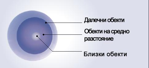оптични зони